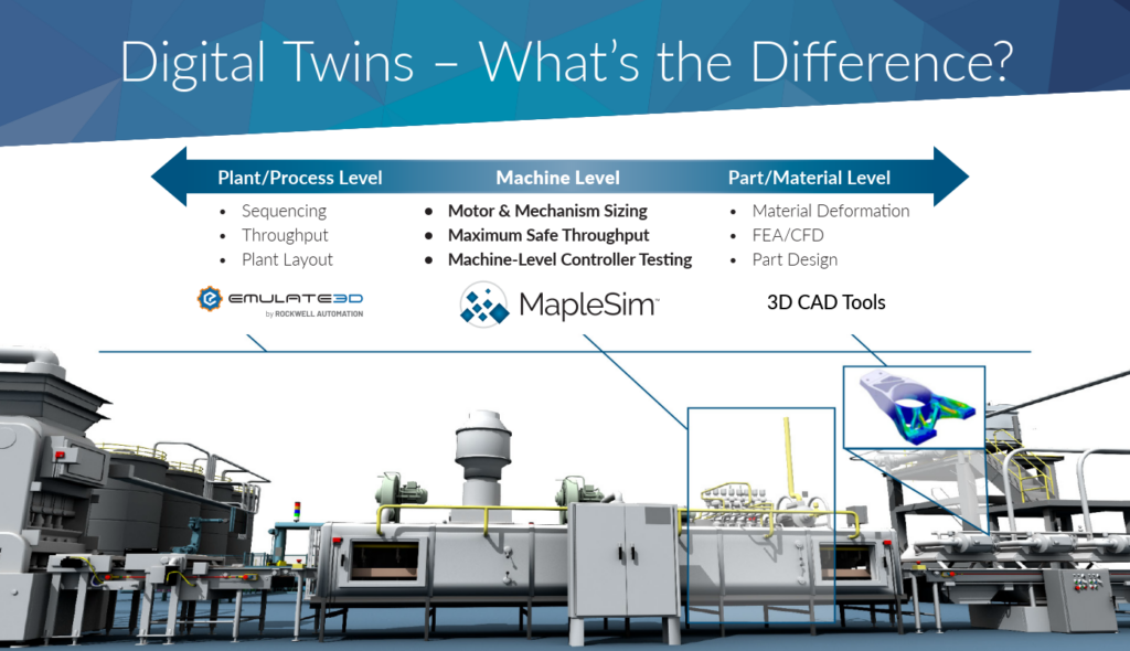 Types of Simulation and Digital Twins